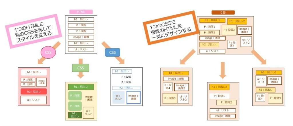CSSとHTMLの関係性