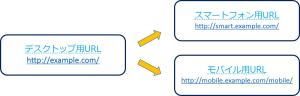 サイトの関係性1