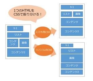 レスポンシブウェブデザインの仕組み