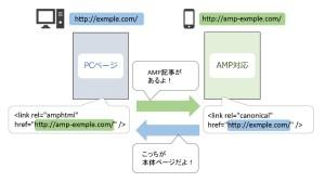 AMPとタグの関係