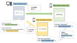 AMPとモバイルサイトとタグの関係