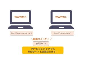 重複サイトの仕組み