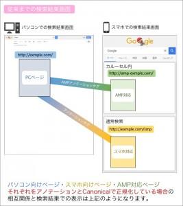今までのパソコン向け、スマホ向け、AMPページの関係性について