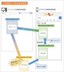 現在実験中の画面ではそれぞれのページの相互関係が変化します。