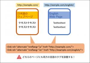 言語アノテーションの考え方
