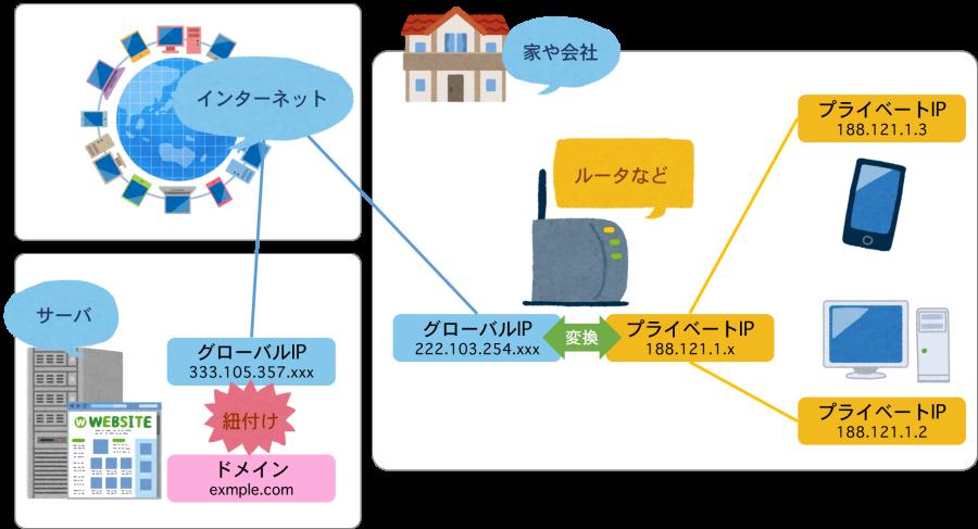 IPアドレスの図解