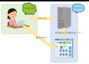 通常のHTML
